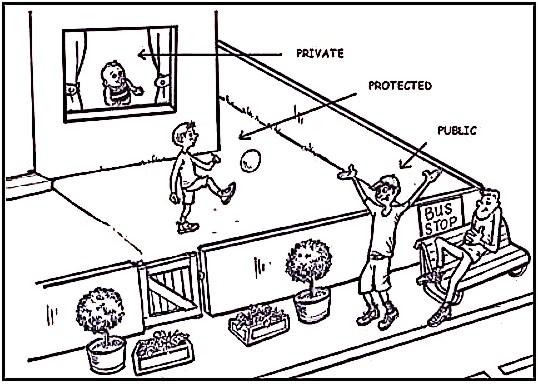 Ejemplo gráfico de cómo funcionan los modificadores de acceso con una casa, un jardín y la calle